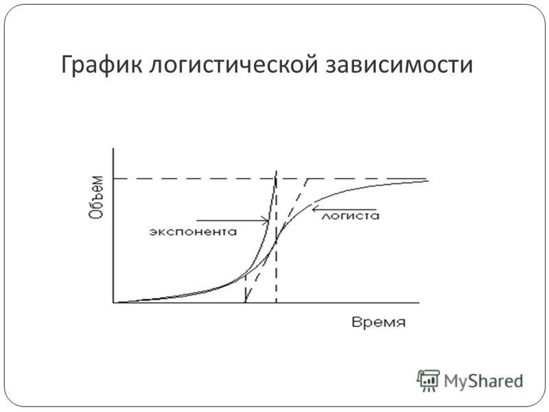 График логистической зависимости