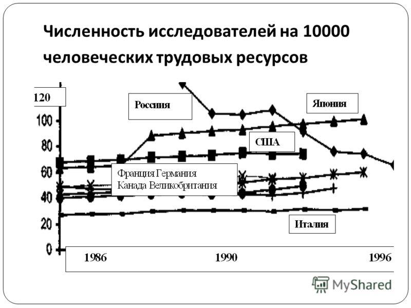 Численность исследователей на 10000 человеческих трудовых ресурсов
