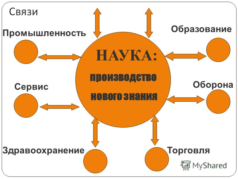НАУКА: производство нового знания Промышленность Сервис Образование Оборона ТорговляЗдравоохранение Связи