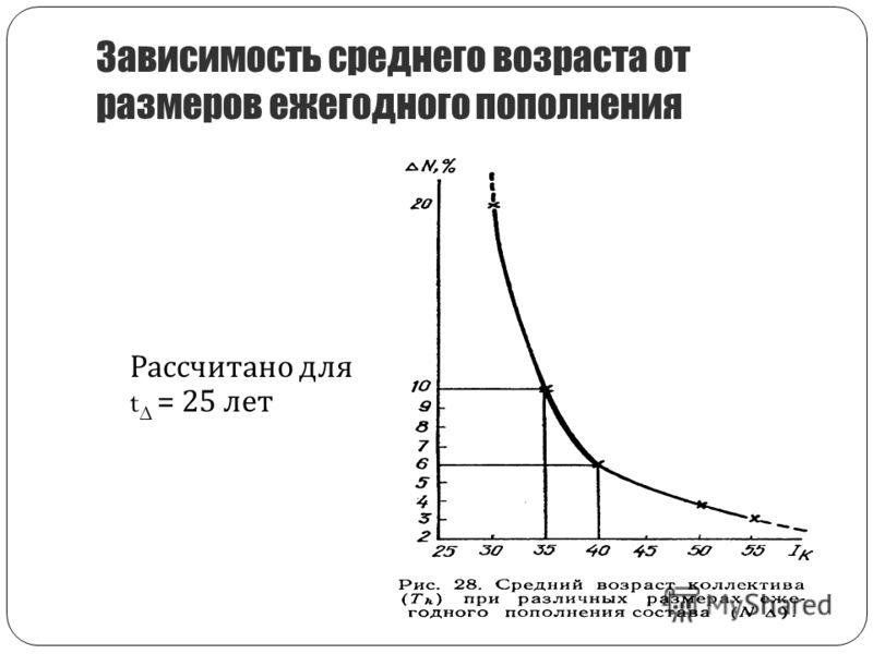 Зависимость среднего возраста от размеров ежегодного пополнения Рассчитано для t Δ = 25 лет