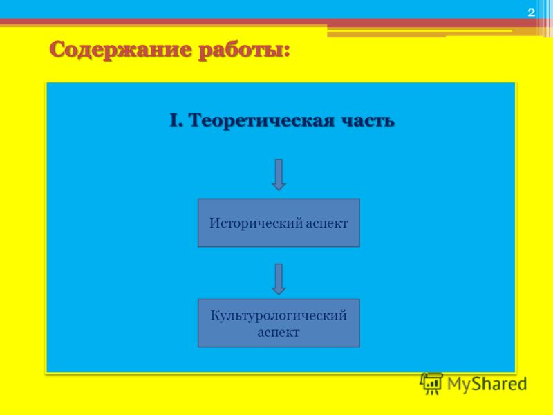 I. Теоретическая часть Исторический аспект Культурологический аспект 2