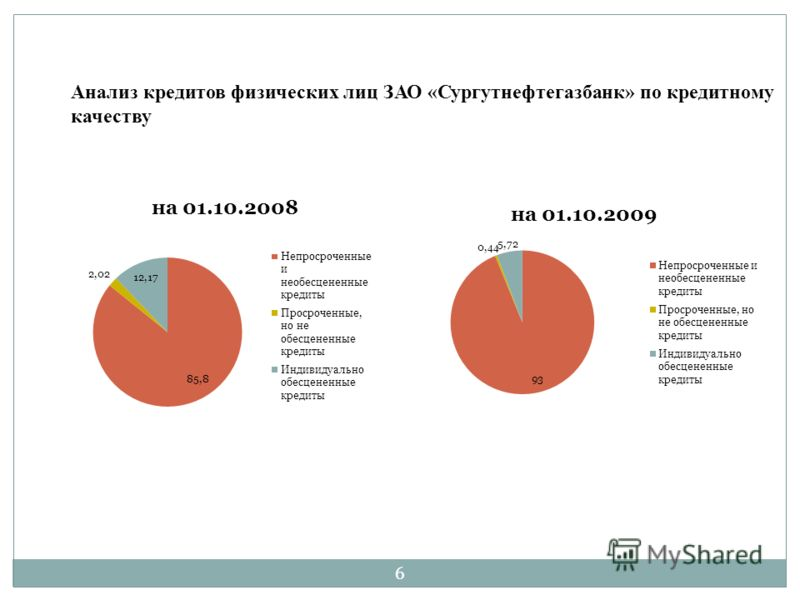 Анализ кредитов физических лиц ЗАО «Сургутнефтегазбанк» по кредитному качеству 6