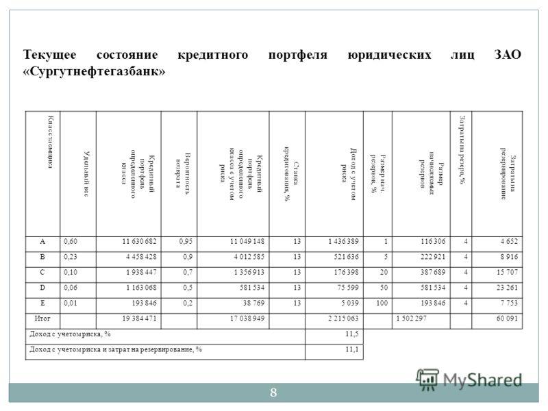 Презентация на тему Дипломная работа На тему Анализ и  8 Класс заемщика Удельный вес Кредитный