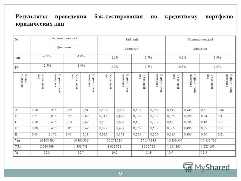 Пессимистический РабочийОптимистический Диапазон диапазон ωn -2.0%-1.0% -1.5%0.5%-0.5%1.0% рn -2.5%-1.0% -2.2%0.5%-0.5%1.0% КлассзаемщикаУдельныйвесВероятностьвозвратаУдельныйвесВероятностьвозвратаУдельныйвесВероятностьвозвратаУдельныйвесВероятностьв