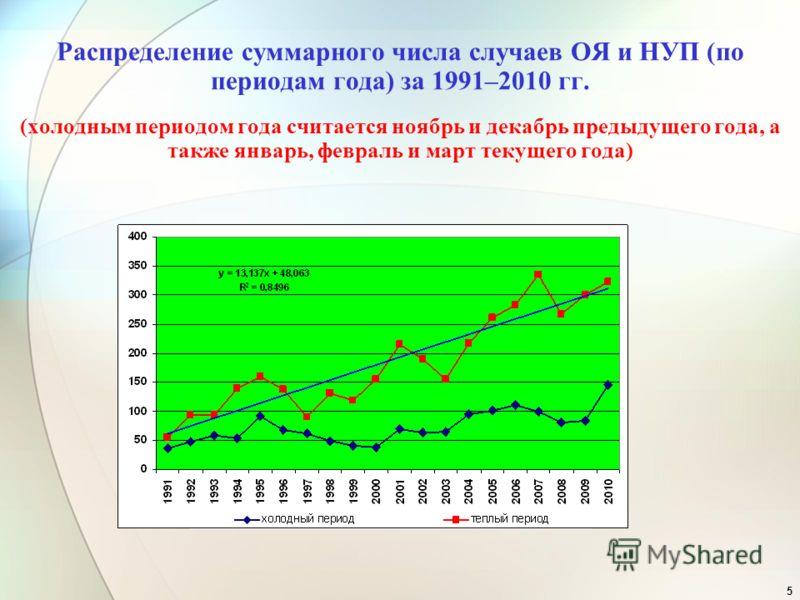 5 Распределение суммарного числа случаев ОЯ и НУП (по периодам года) за 1991–2010 гг. (холодным периодом года считается ноябрь и декабрь предыдущего года, а также январь, февраль и март текущего года)