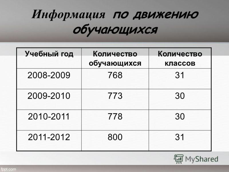 Информация по движению обучающихся Учебный годКоличество обучающихся Количество классов 2008-200976831 2009-201077330 2010-201177830 2011-201280031