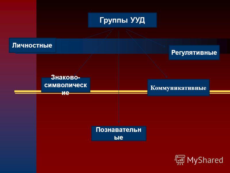 Группы УУД Знаково- символическ ие Познавательн ые Регулятивные Личностные Коммуникативные