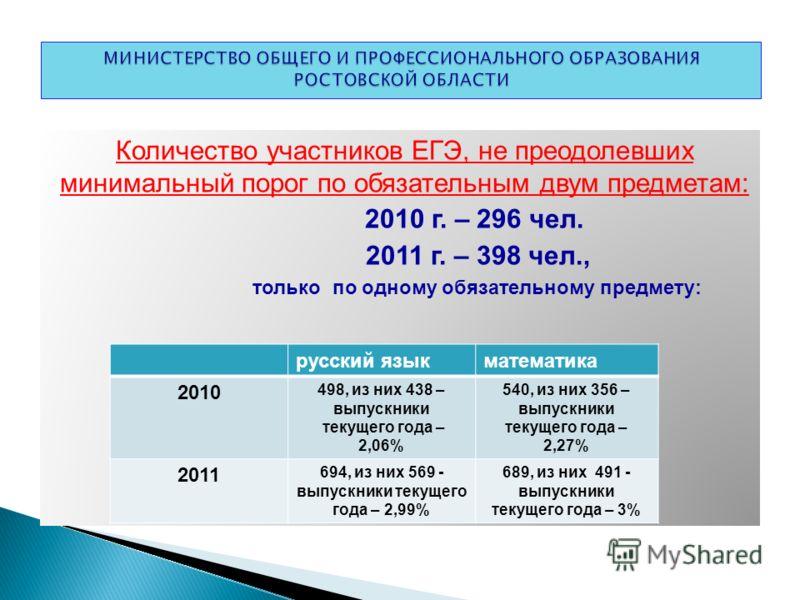 Количество участников ЕГЭ, не преодолевших минимальный порог по обязательным двум предметам: 2010 г. – 296 чел. 2011 г. – 398 чел., только по одному обязательному предмету: русский языкматематика 2010 498, из них 438 – выпускники текущего года – 2,06