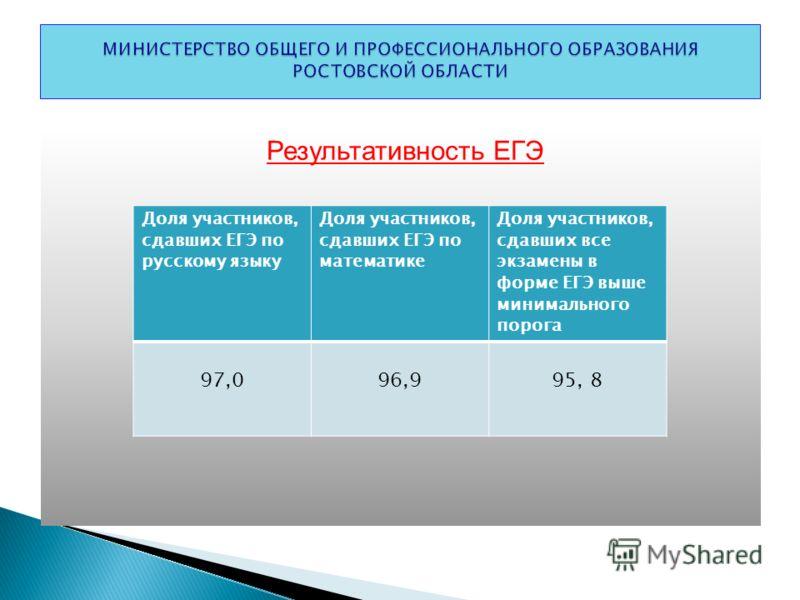 Результативность ЕГЭ Доля участников, сдавших ЕГЭ по русскому языку Доля участников, сдавших ЕГЭ по математике Доля участников, сдавших все экзамены в форме ЕГЭ выше минимального порога 97,096,995, 8