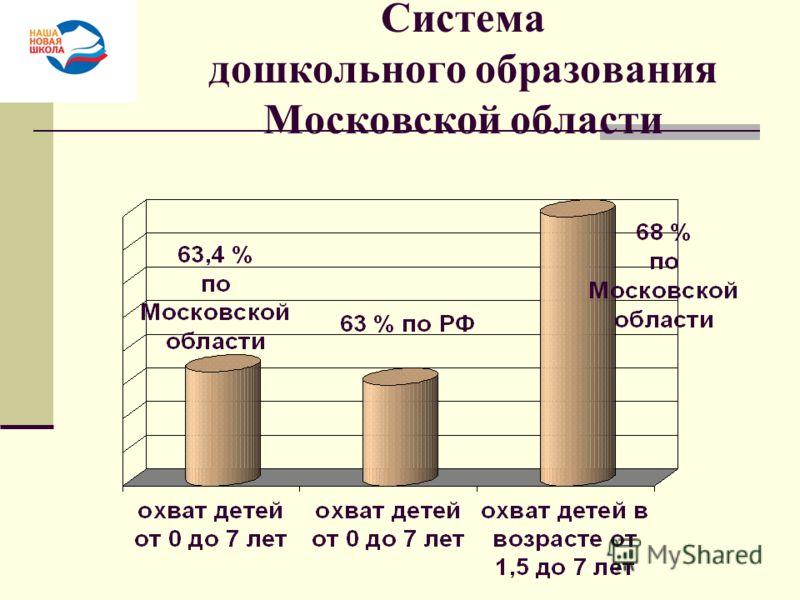 Система дошкольного образования Московской области