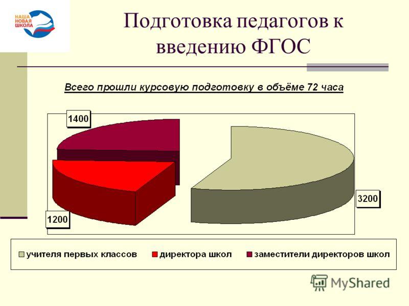 Подготовка педагогов к введению ФГОС
