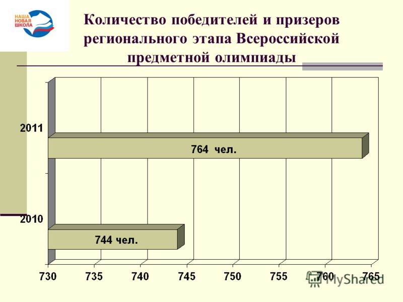 Количество победителей и призеров регионального этапа Всероссийской предметной олимпиады