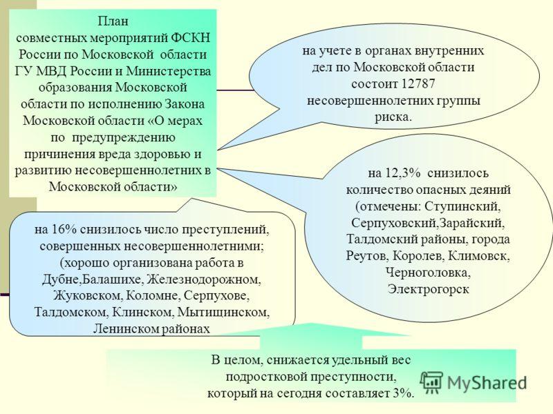 на учете в органах внутренних дел по Московской области состоит 12787 несовершеннолетних группы риска. на 16% снизилось число преступлений, совершенных несовершеннолетними; (хорошо организована работа в Дубне,Балашихе, Железнодорожном, Жуковском, Кол