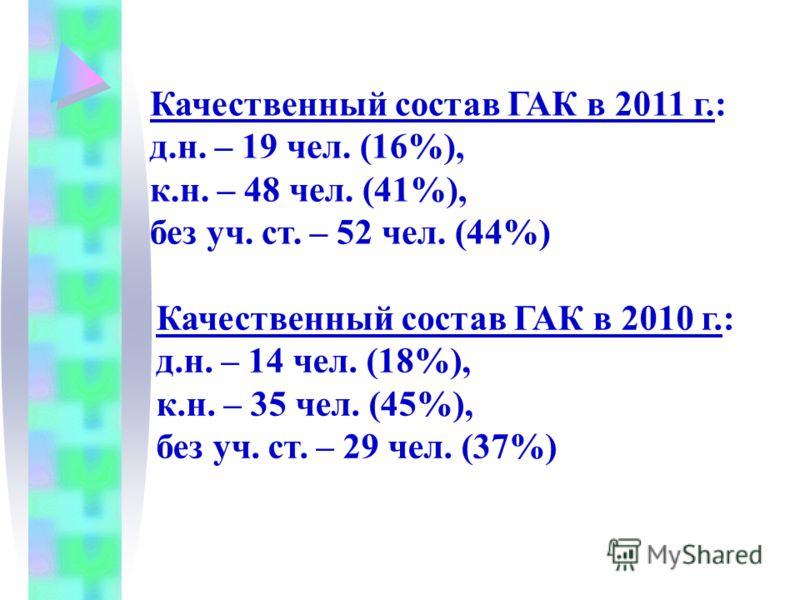 Качественный состав ГАК в 2011 г.: д.н. – 19 чел. (16%), к.н. – 48 чел. (41%), без уч. ст. – 52 чел. (44%) Качественный состав ГАК в 2010 г.: д.н. – 14 чел. (18%), к.н. – 35 чел. (45%), без уч. ст. – 29 чел. (37%)