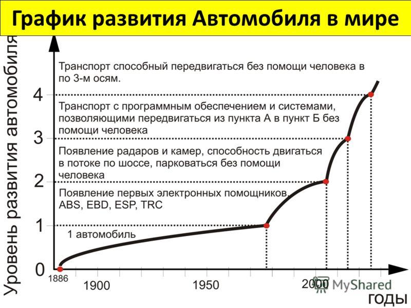 График развития Автомобиля в мире
