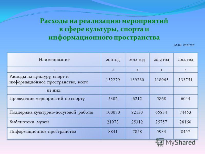 Расходы на реализацию мероприятий в сфере культуры, спорта и информационного пространства млн. тенге