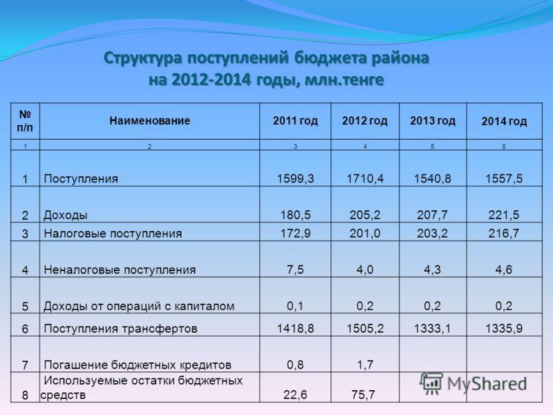 Структура поступлений бюджета района на 2012-2014 годы, млн.тенге п/п Наименование2011 год2012 год2013 год2014 год 123456 1 Поступления1599,31710,41540,81557,5 2 Доходы180,5205,2207,7221,5 3 Налоговые поступления172,9201,0203,2216,7 4 Неналоговые пос
