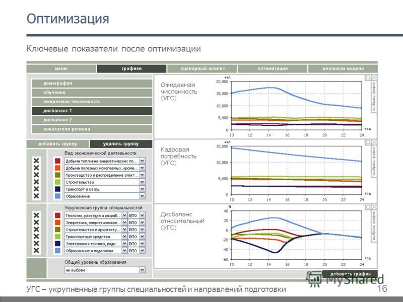 16 Оптимизация Ключевые показатели после оптимизации УГС – укрупненные группы специальностей и направлений подготовки