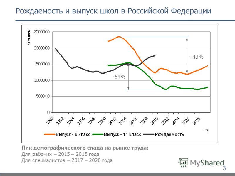 3 Рождаемость и выпуск школ в Российской Федерации - 43% -54% Пик демографического спада на рынке труда: Для рабочих – 2015 – 2018 года Для специалистов – 2017 – 2020 года