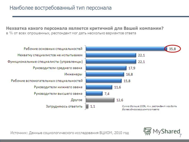 Наиболее востребованный тип персонала Нехватка какого персонала является критичной для Вашей компании? в % от всех опрошенных, респондент мог дать несколько вариантов ответа Источник: Данные социологического исследования ВЦИОМ, 2010 год 7