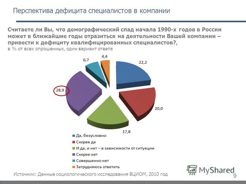 Считаете ли Вы, что демографический спад начала 1990-х годов в России может в ближайшие годы отразиться на деятельности Вашей компании – привести к дефициту квалифицированных специалистов?, в % от всех опрошенных, один вариант ответа Перспектива дефи