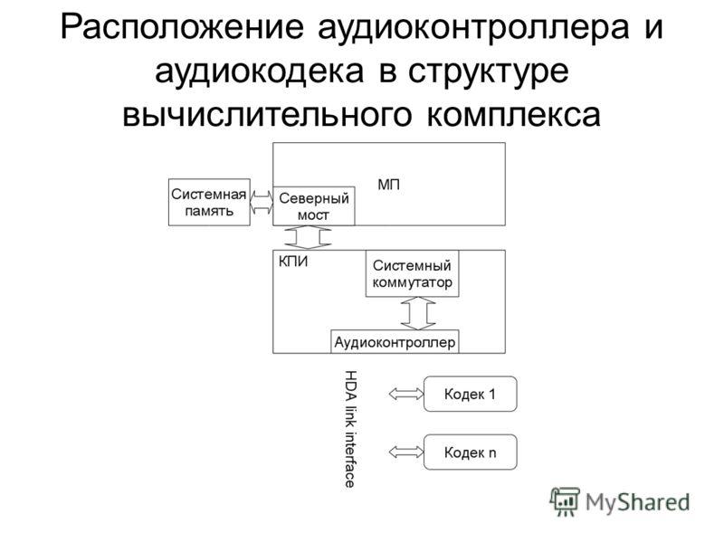 Расположение аудиоконтроллера и аудиокодека в структуре вычислительного комплекса