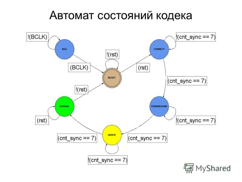 Автомат состояний кодека