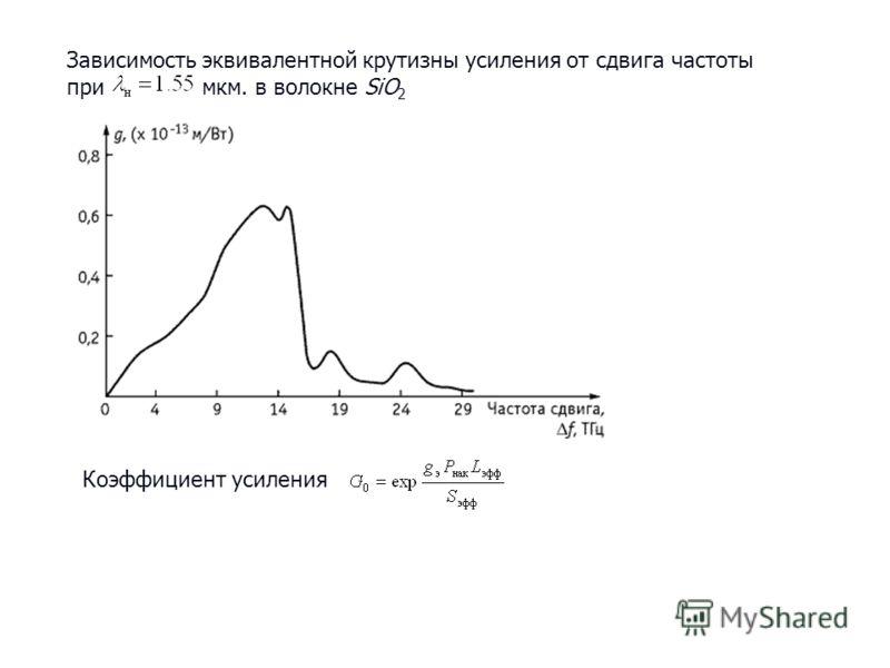 Зависимость эквивалентной крутизны усиления от сдвига частоты при мкм. в волокне SiO 2 Коэффициент усиления