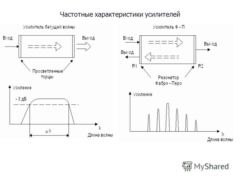 Частотные характеристики усилителей