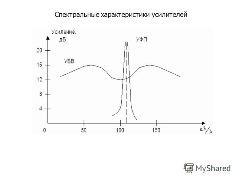 Спектральные характеристики усилителей