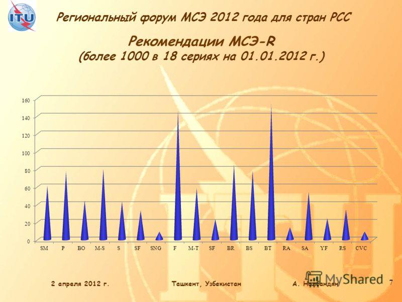 Региональный форум МСЭ 2012 года для стран РСС 7 Рекомендации МСЭ-R (более 1000 в 18 сериях на 01.01.2012 г.) 2 апреля 2012 г.Ташкент, Узбекистан А. Налбандян