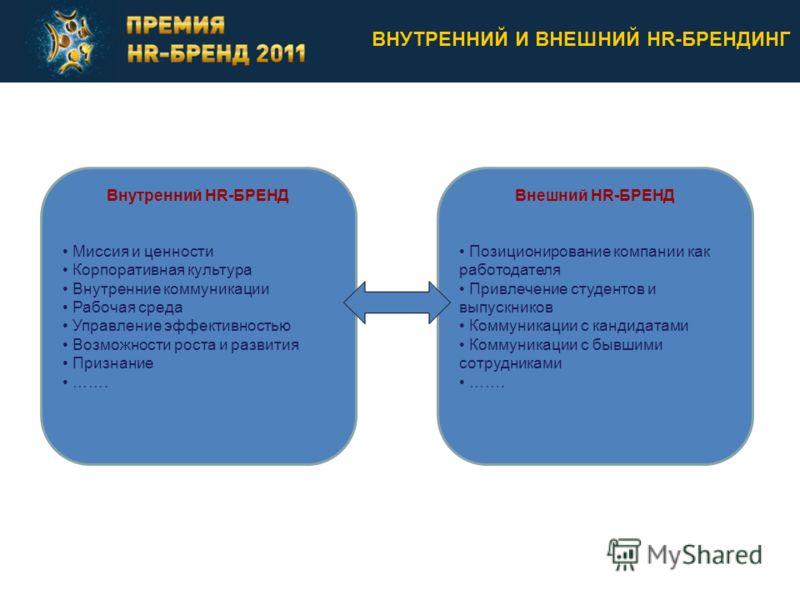 внутренние и внешние исследования pr-программы: