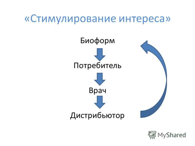 «Стимулирование интереса» Биоформ Потребитель Врач Дистрибьютор