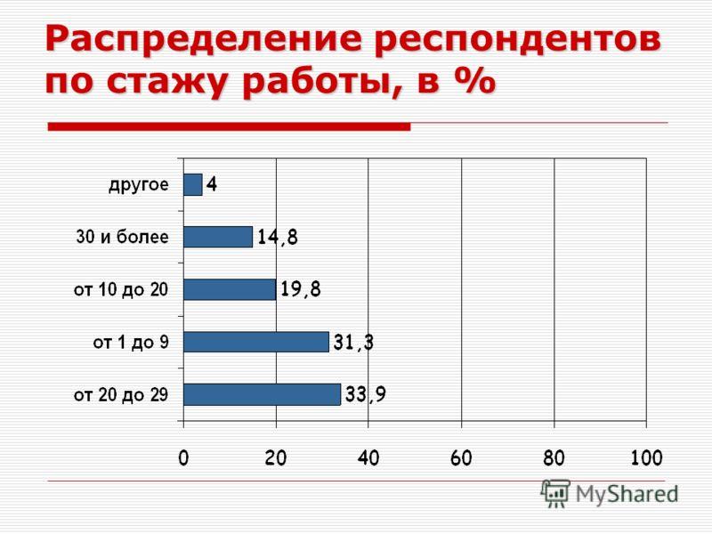 Распределение респондентов по стажу работы, в %