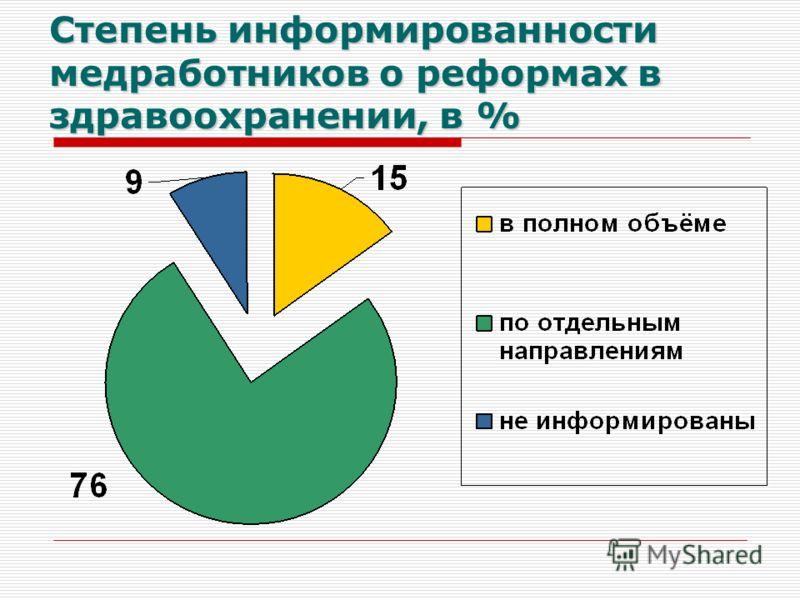 Степень информированности медработников о реформах в здравоохранении, в %
