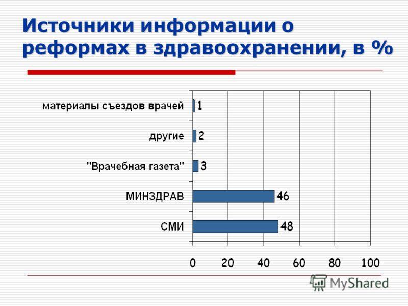 Источники информации о реформах в здравоохранении, в %