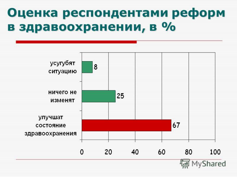 Оценка респондентами реформ в здравоохранении, в %