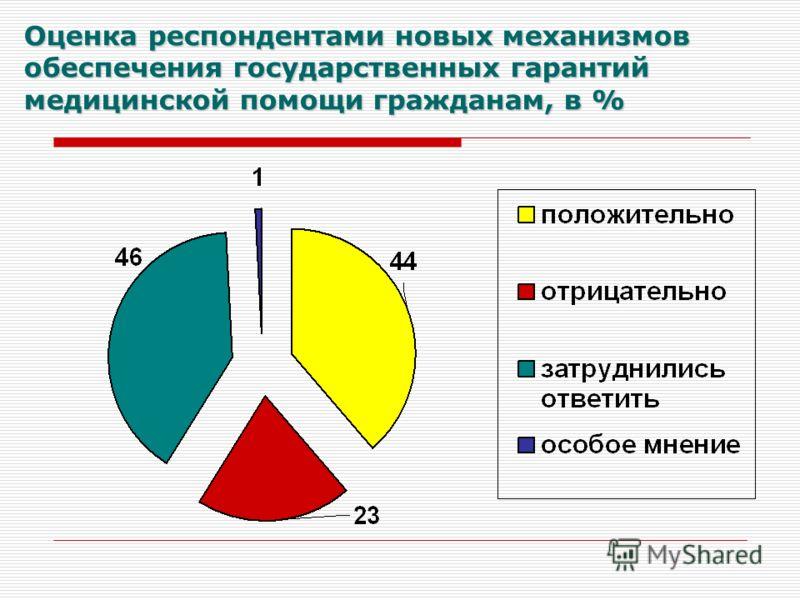 Оценка респондентами новых механизмов обеспечения государственных гарантий медицинской помощи гражданам, в %