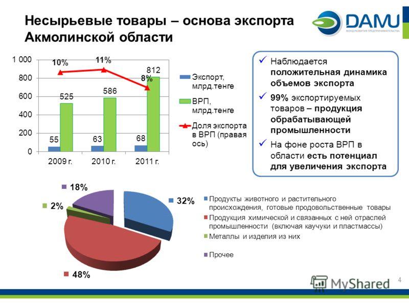 Несырьевые товары – основа экспорта Акмолинской области Наблюдается положительная динамика объемов экспорта 99% экспортируемых товаров – продукция обрабатывающей промышленности На фоне роста ВРП в области есть потенциал для увеличения экспорта 4