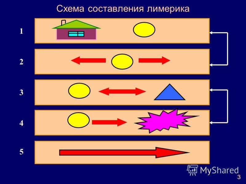 Схема составления лимерика 1 2 3 5 4 3