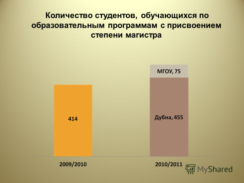 Количество студентов, обучающихся по образовательным программам с присвоением степени магистра
