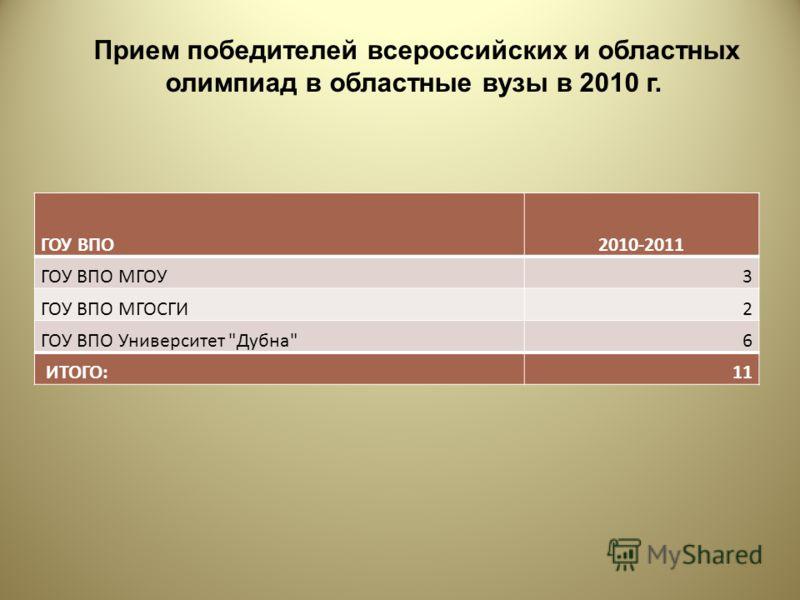 Прием победителей всероссийских и областных олимпиад в областные вузы в 2010 г. ГОУ ВПО2010-2011 ГОУ ВПО МГОУ3 ГОУ ВПО МГОСГИ2 ГОУ ВПО Университет Дубна6 ИТОГО:11