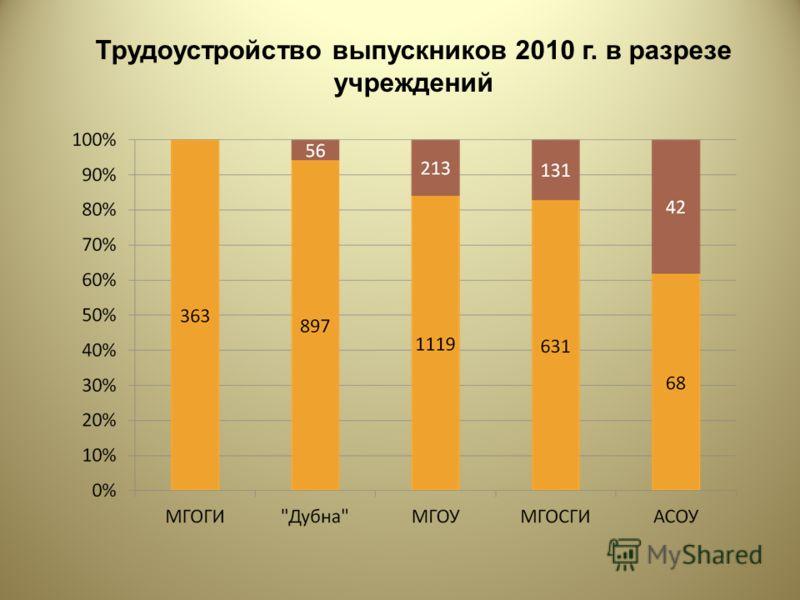 Трудоустройство выпускников 2010 г. в разрезе учреждений