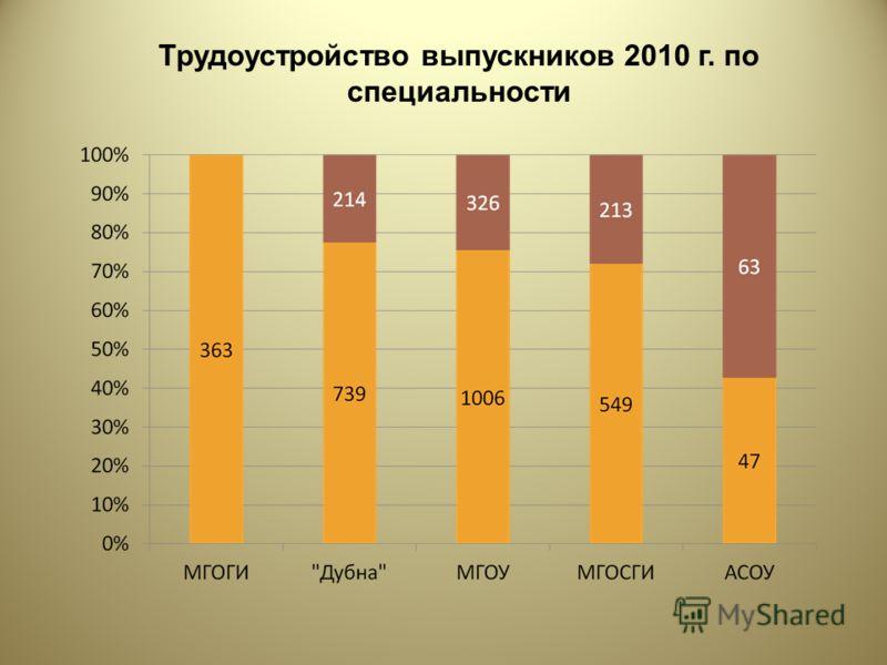 Трудоустройство выпускников 2010 г. по специальности