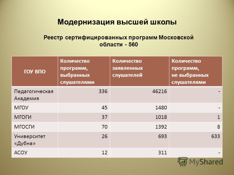 Модернизация высшей школы Реестр сертифицированных программ Московской области - 560 ГОУ ВПО Количество программ, выбранных слушателями Количество заявленных слушателей Количество программ, не выбранных слушателями Педагогическая Академия 33646216- М