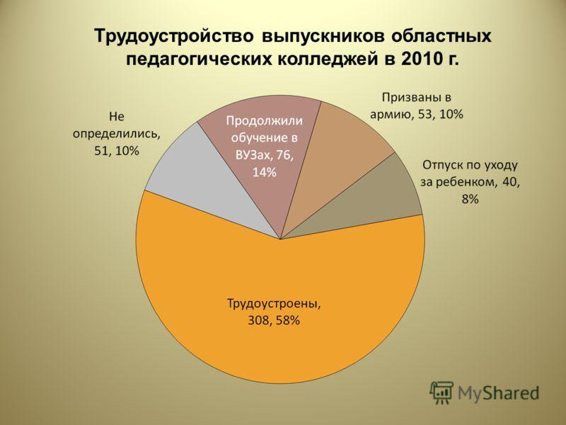 Трудоустройство выпускников областных педагогических колледжей в 2010 г.