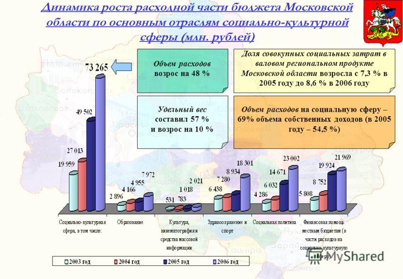 Динамика роста расходной части бюджета Московской области по основным отраслям социально-культурной сферы (млн. рублей) Объем расходов возрос на 48 % Удельный вес составил 57 % и возрос на 10 % Доля совокупных социальных затрат в валовом региональном