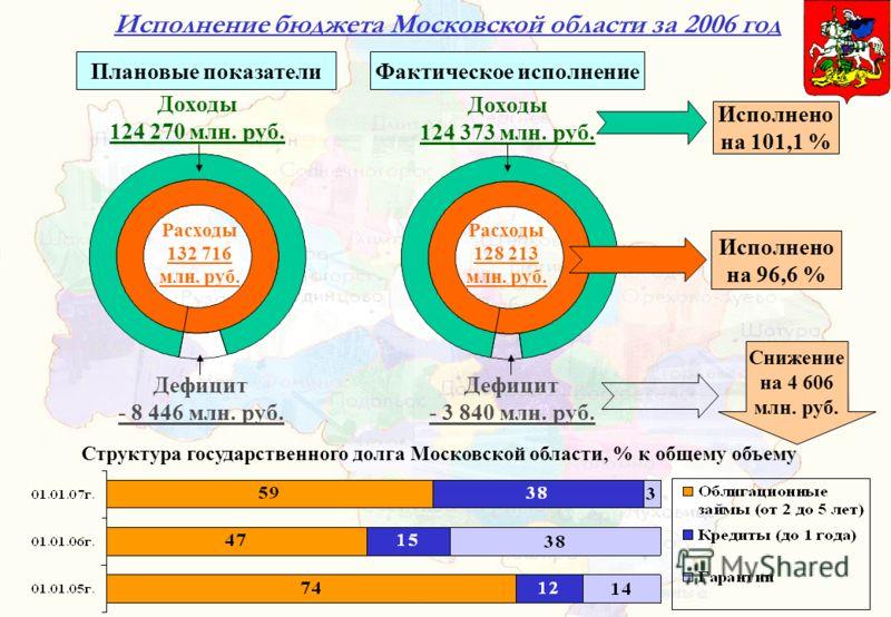 Исполнение бюджета Московской области за 2006 год Дефицит - 3 840 млн. руб. Дефицит - 8 446 млн. руб. Расходы 132 716 млн. руб. Расходы 128 213 млн. руб. Плановые показателиФактическое исполнение Исполнено на 96,6 % Снижение на 4 606 млн. руб. Доходы