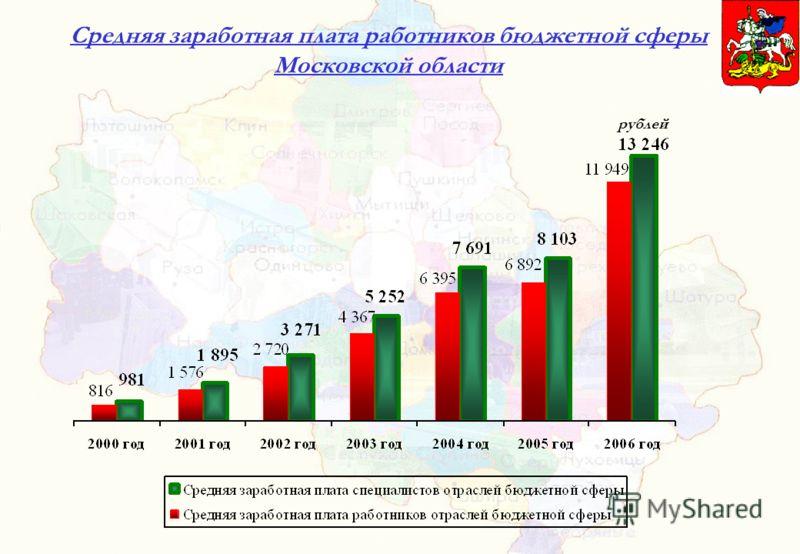 Средняя заработная плата работников бюджетной сферы Московской области рублей