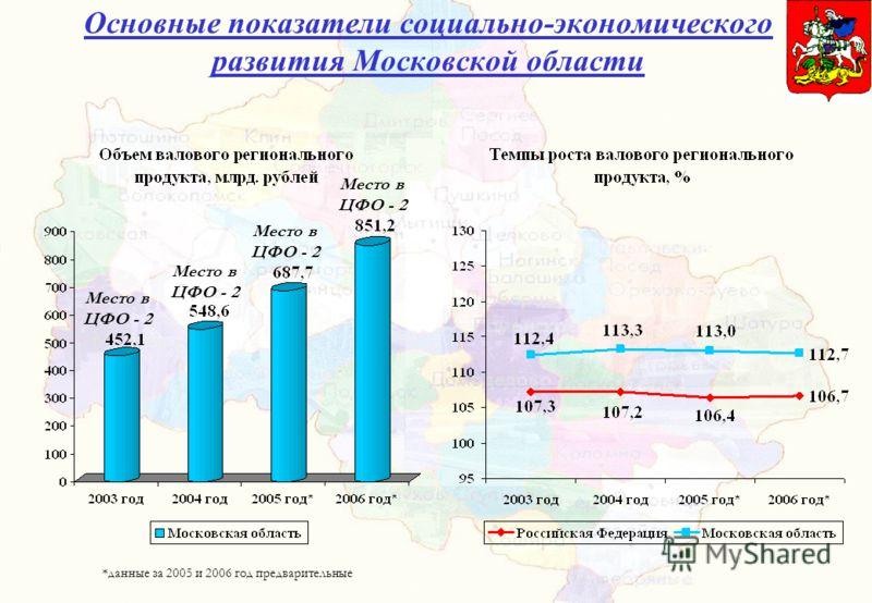 Основные показатели социально-экономического развития Московской области Место в ЦФО - 2 *данные за 2005 и 2006 год предварительные Место в ЦФО - 2